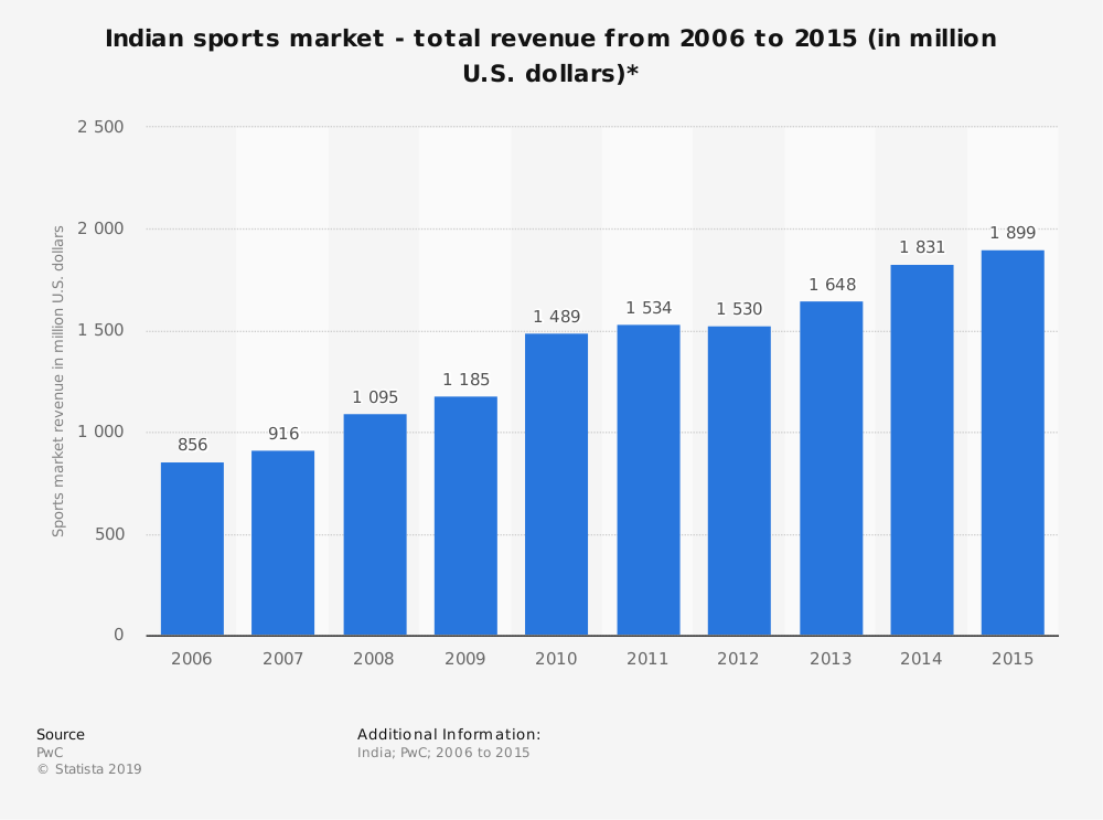 Statistic: Indian sports market - total revenue from 2006 to 2015 (in million U.S. dollars)* | Statista