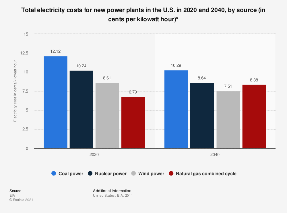 Statistic: Total electricity costs for new power plants in the U.S. in 2020 and 2040, by source (in cents per kilowatt hour)*   Statista