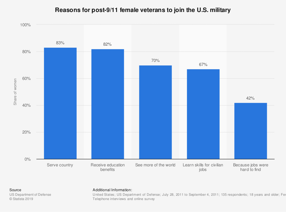 Statistic: Reasons for post-9/11 female veterans to join the U.S. military | Statista