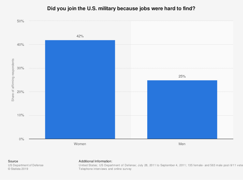 Statistic: Did you join the U.S. military because jobs were hard to find? | Statista