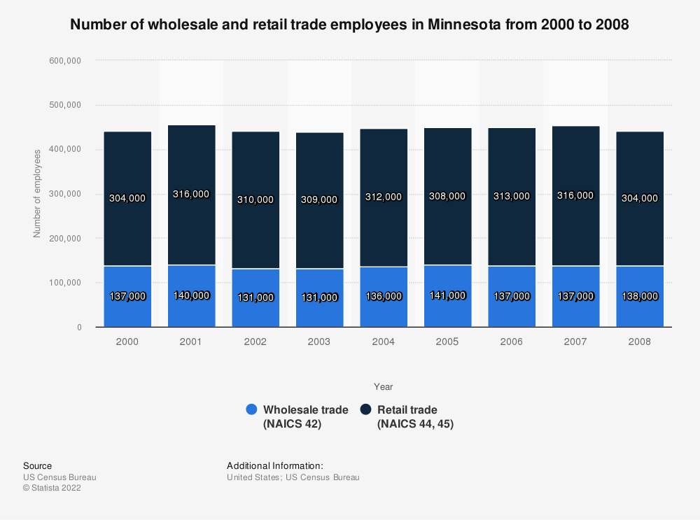 Statistic: Number of wholesale and retail trade employees in Minnesota from 2000 to 2008   Statista