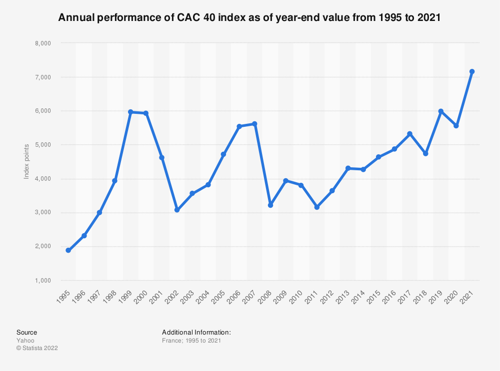 Statistic: Annual performance of CAC 40 index as of year-end value from 1995 to 2020 | Statista