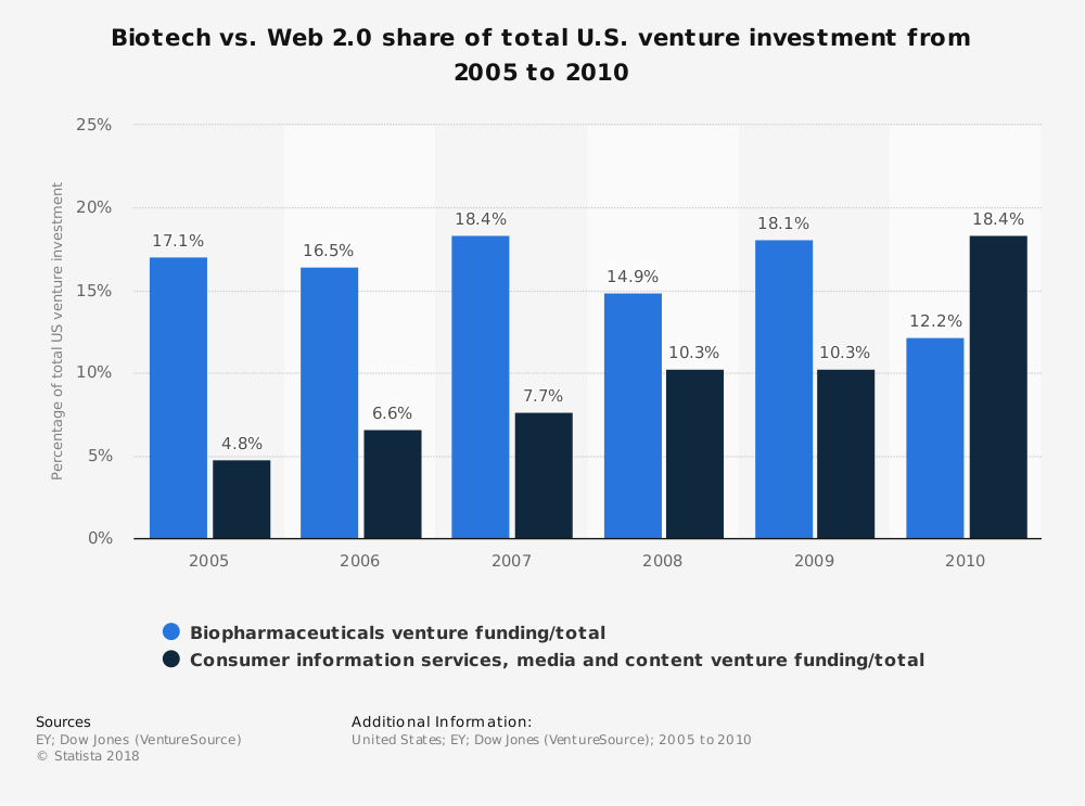 Statistic: Biotech vs. Web 2.0 share of total U.S. venture investment from 2005 to 2010 | Statista
