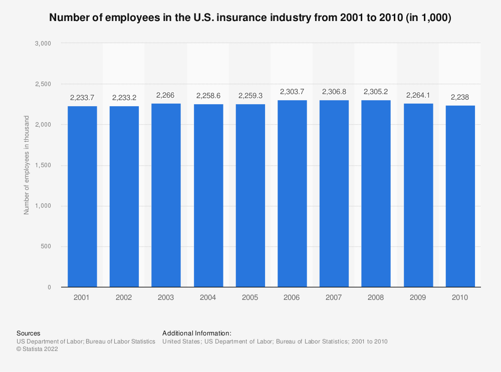 Statistic: Number of employees in the U.S. insurance industry from 2001 to 2010 (in 1,000) | Statista
