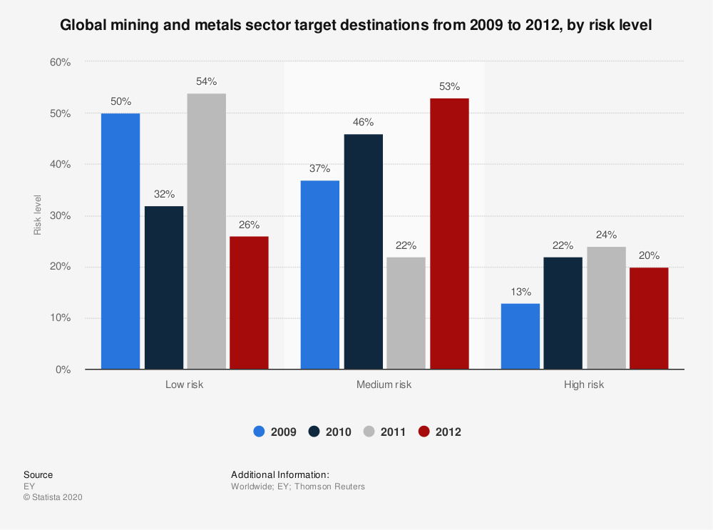 Statistic: Global mining and metals sector target destinations from 2009 to 2012, by risk level | Statista