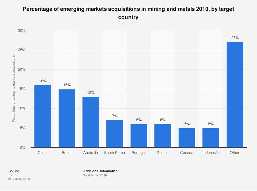 Statistic: Percentage of emerging markets acquisitions in mining and metals 2010, by target country | Statista