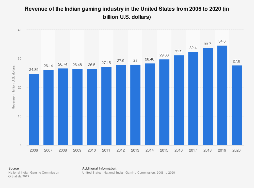 Statistic: Revenue of the Indian gaming industry in the United States from 2006 to 2017 (in billion U.S. dollars) | Statista