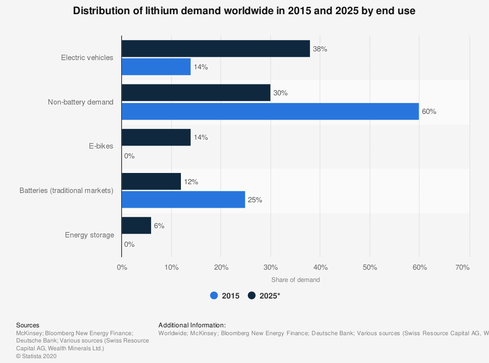 Statistic: Distribution of lithium demand worldwide in 2015 and 2025 by end use | Statista