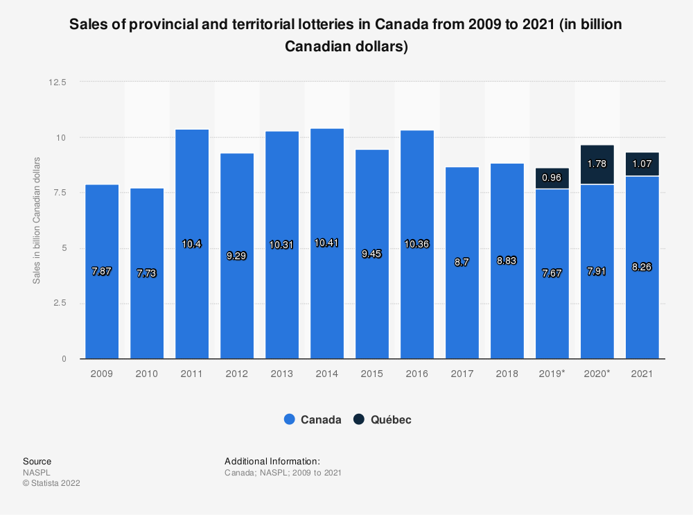 Statistic: Sales of provincial and territorial lotteries in Canada from 2009 to 2020 (in billion Canadian dollars)   Statista