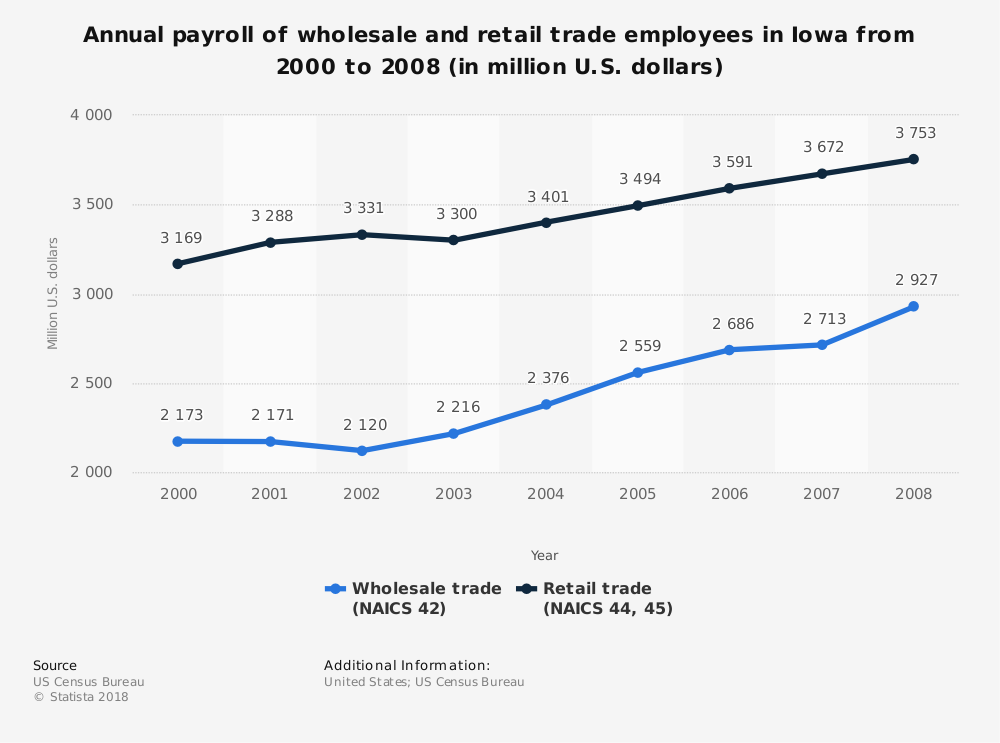 Statistic: Annual payroll of wholesale and retail trade employees in Iowa from 2000 to 2008 (in million U.S. dollars) | Statista