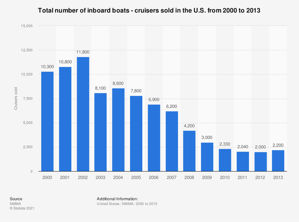Statistic: Total number of inboard boats - cruisers sold in the U.S. from 2000 to 2013 | Statista