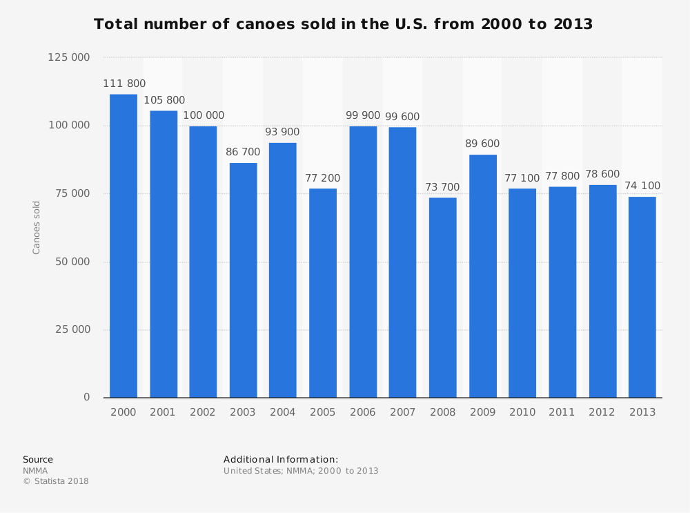Statistic: Total number of canoes sold in the U.S. from 2000 to 2013   Statista