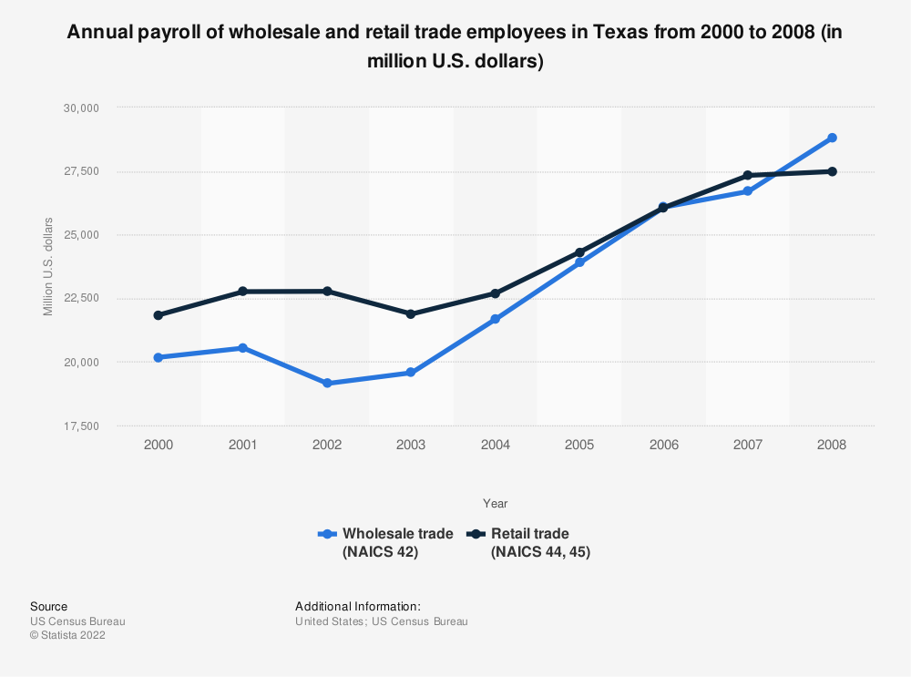 Statistic: Annual payroll of wholesale and retail trade employees in Texas from 2000 to 2008 (in million U.S. dollars) | Statista