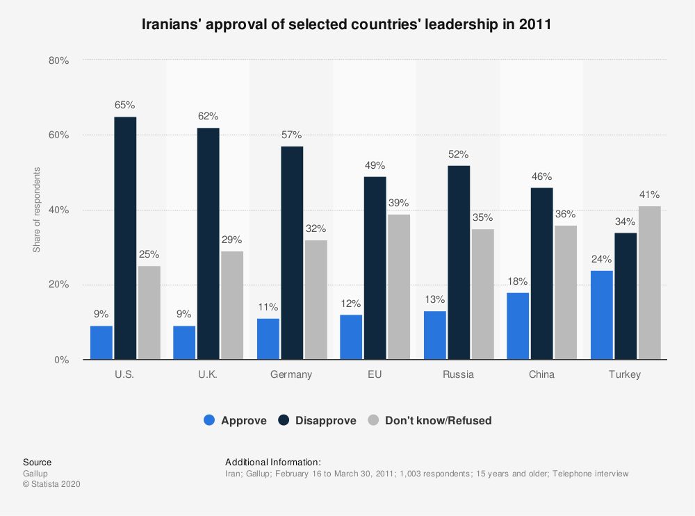 Statistic: Iranians' approval of selected countries' leadership in 2011 | Statista