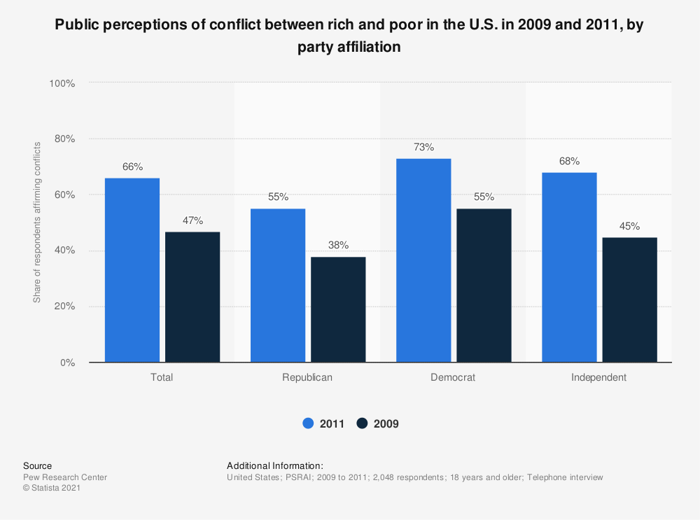 Statistic: Public perceptions of conflict between rich and poor in the U.S. in 2009 and 2011, by party affiliation | Statista