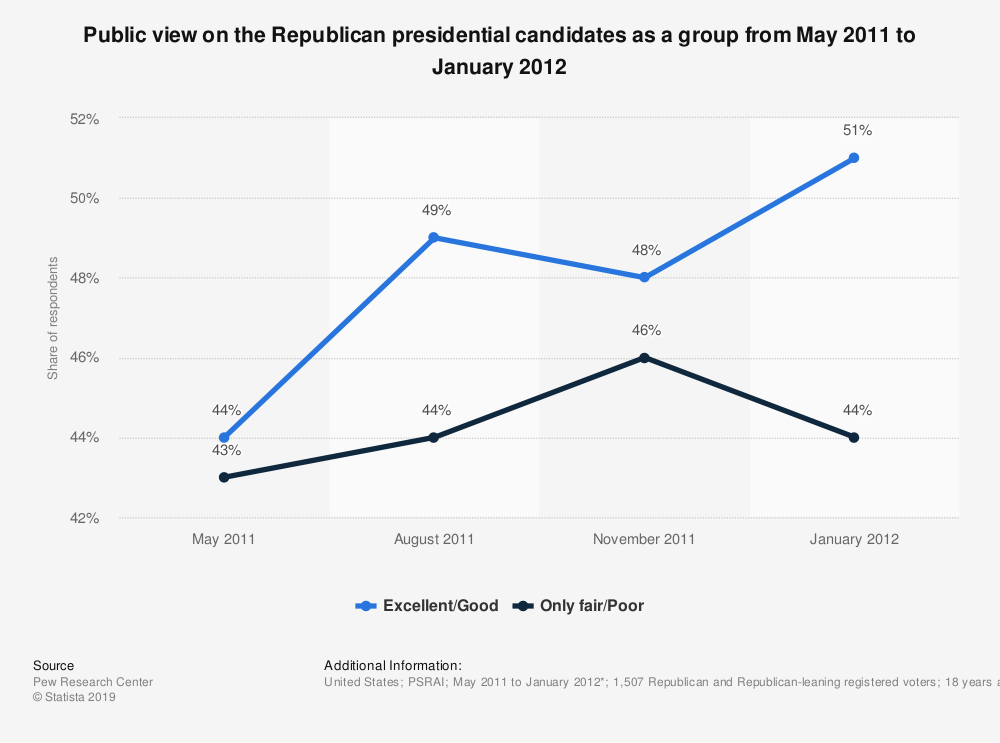 Statistic: Public view on the Republican presidential candidates as a group from May 2011 to January 2012 | Statista