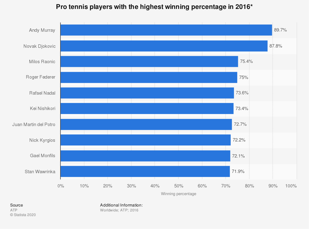 Statistic: Pro tennis players with the highest winning percentage in 2016* | Statista