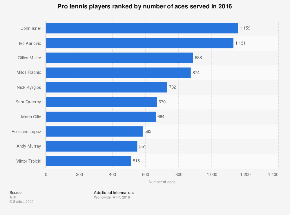 Statistic: Pro tennis players ranked by number of aces served in 2016   Statista