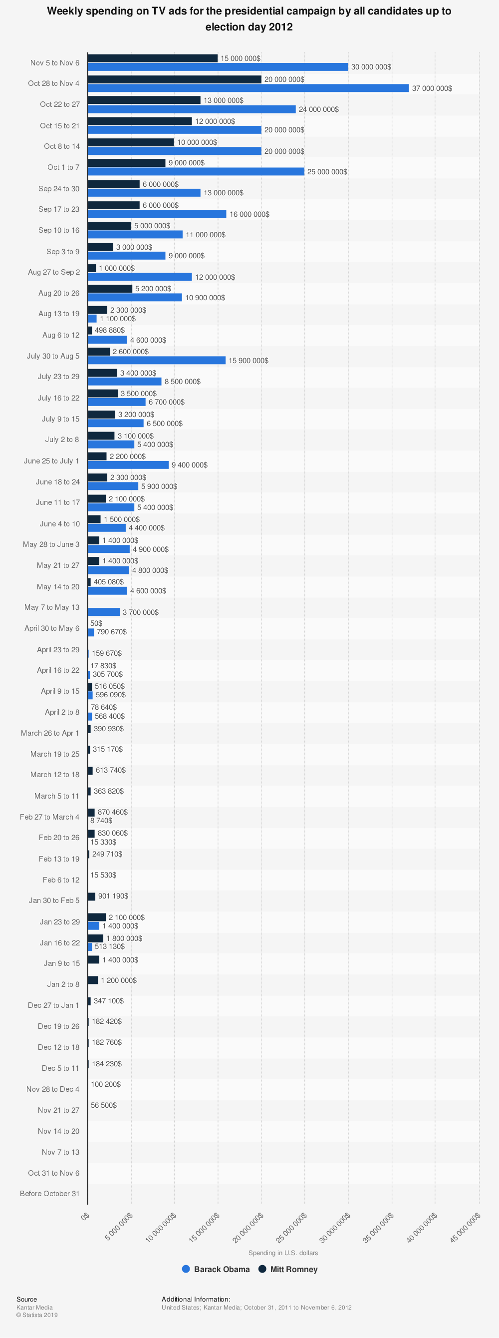 Statistic: Weekly spending on TV ads for the presidential campaign by all candidates up to election day 2012 | Statista