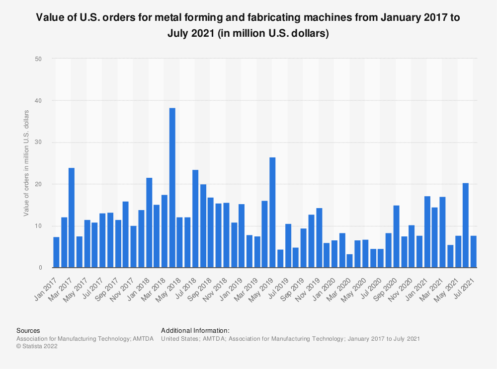 Statistic: Value of U.S. orders for metal forming and fabricating machines from December 2016 to December 2017 (in million U.S. dollars) | Statista