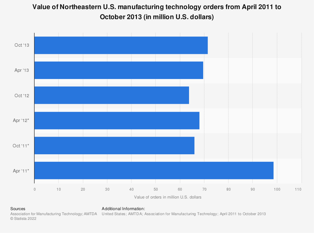 Statistic: Value of Northeastern U.S. manufacturing technology orders from April 2011 to October 2013 (in million U.S. dollars) | Statista
