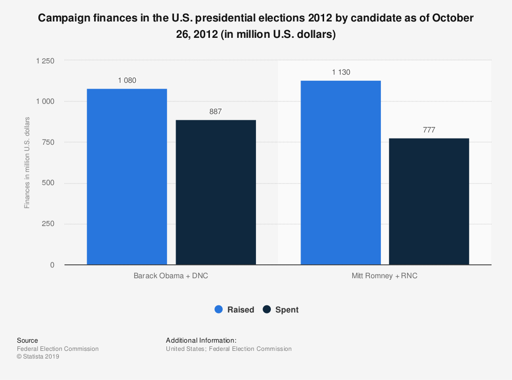 Statistic: Campaign finances in the U.S. presidential elections 2012 by candidate as of October 26, 2012 (in million U.S. dollars)   Statista