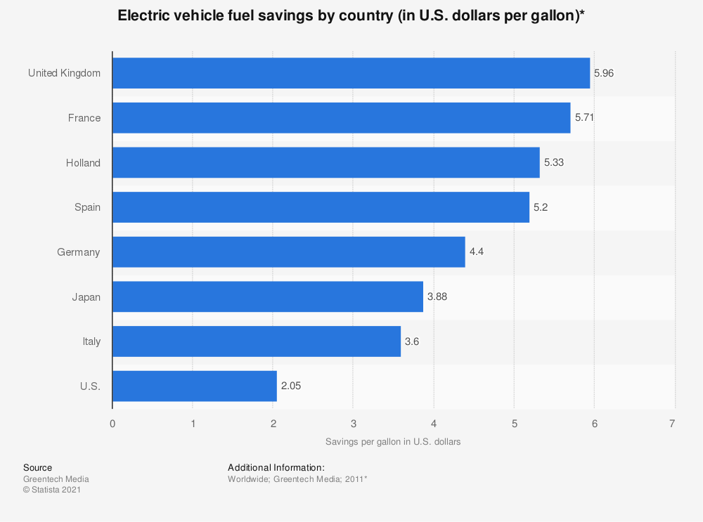 Statistic: Electric vehicle fuel savings by country (in U.S. dollars per gallon)* | Statista