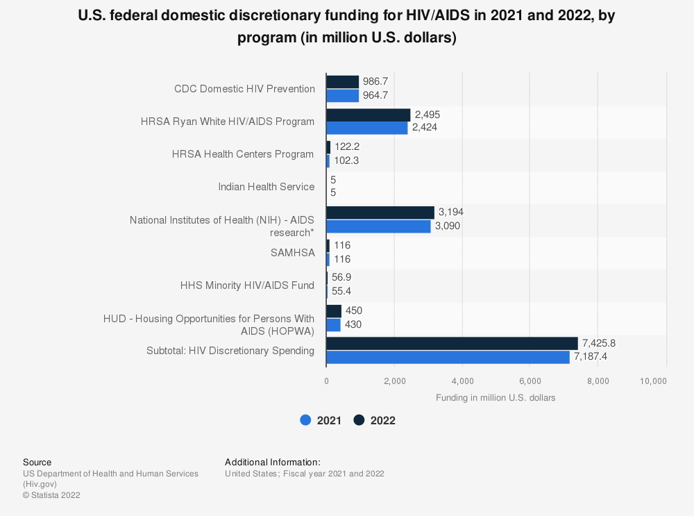 Statistic: Total U.S. federal HIV/AIDS federal funding in 2019, by program (in million U.S. dollars) | Statista