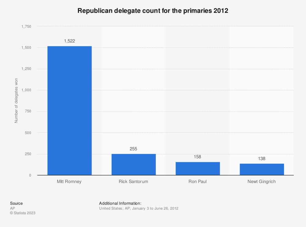 Statistic: Republican delegate count for the primaries 2012 | Statista