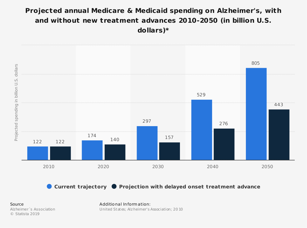 Statistic: Projected annual Medicare & Medicaid spending on Alzheimer's, with and without new treatment advances 2010-2050 (in billion U.S. dollars)* | Statista