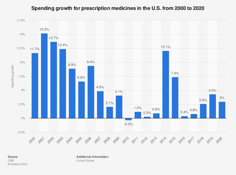 Statistic: Spending growth for prescription medicines in the U.S. from 1999 to 2017* | Statista