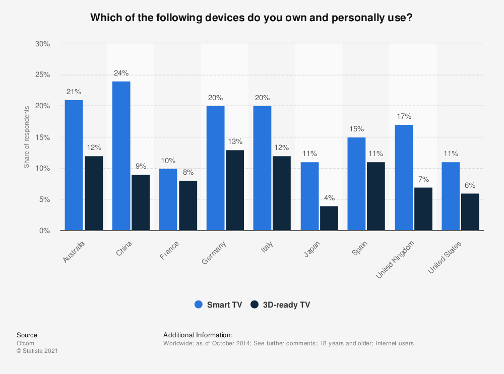 Statistic: Which of the following devices do you own and personally use? | Statista