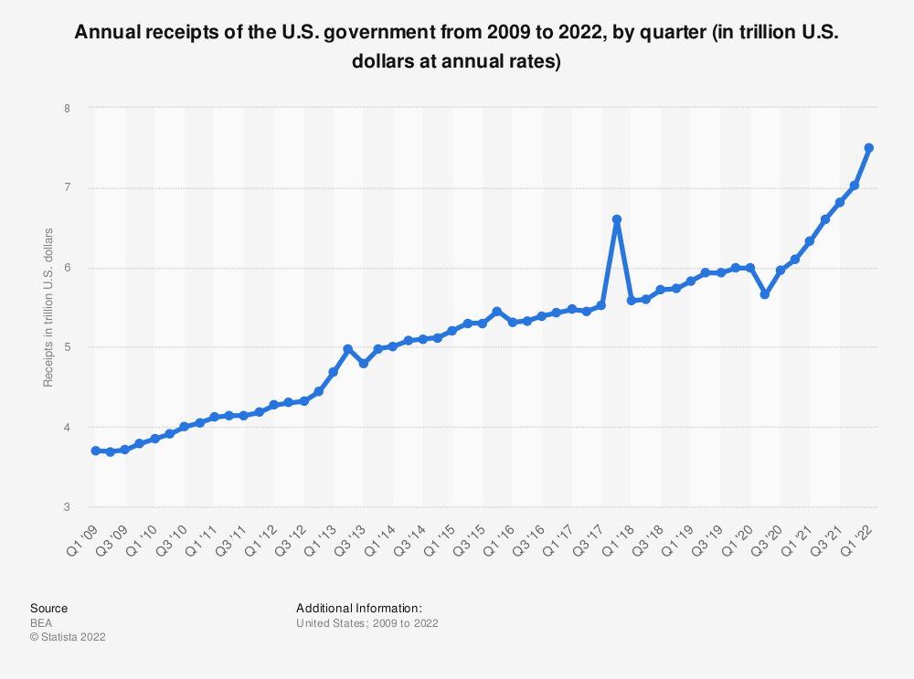 Statistic: Annual receipts of the U.S. government from 2012 to 2019, by quarter (in trillion U.S. dollars at annual rates) | Statista