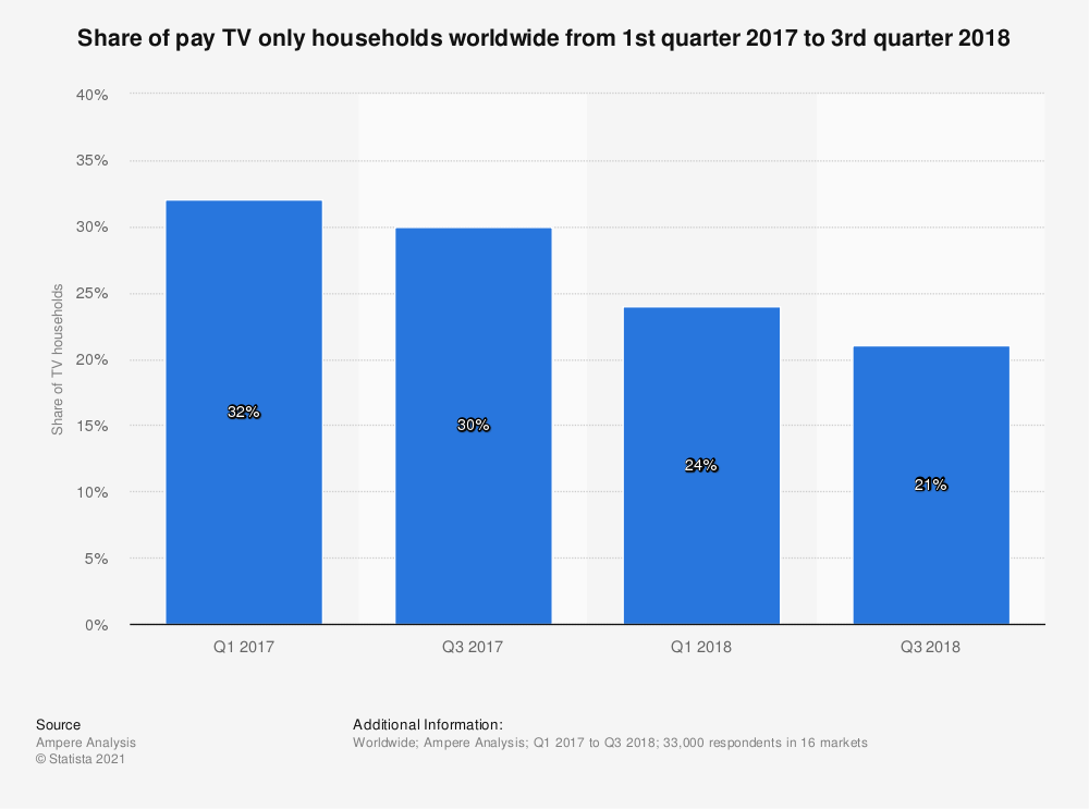 Statistic: Share of pay TV only households worldwide from 1st quarter 2017 to 3rd quarter 2018 | Statista