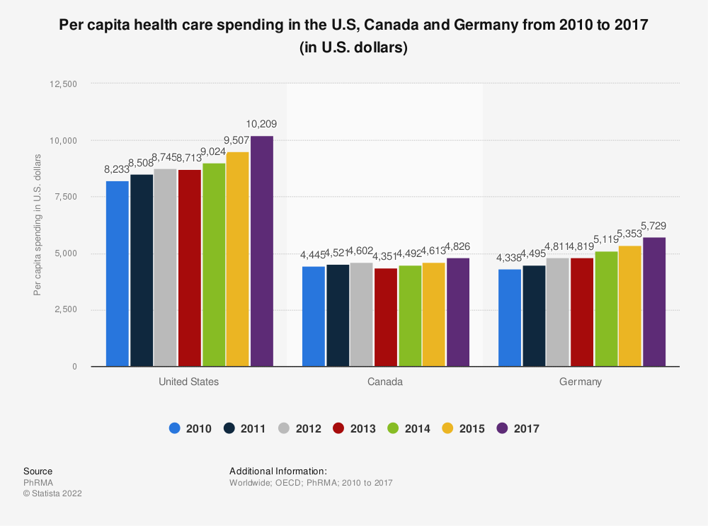 Statistic: Per capita health care spending in the U.S, Canada and Germany from 2010 to 2017 (in U.S. dollars) | Statista