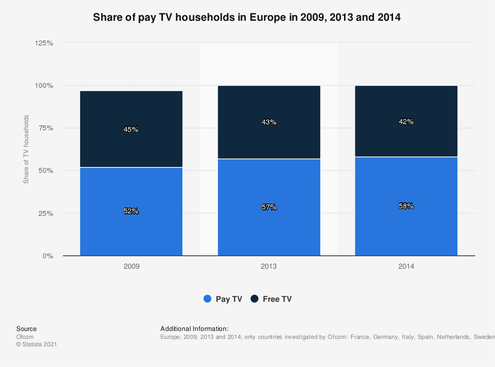 Statistic: Share of pay TV households in Europe in 2009, 2013 and 2014 | Statista