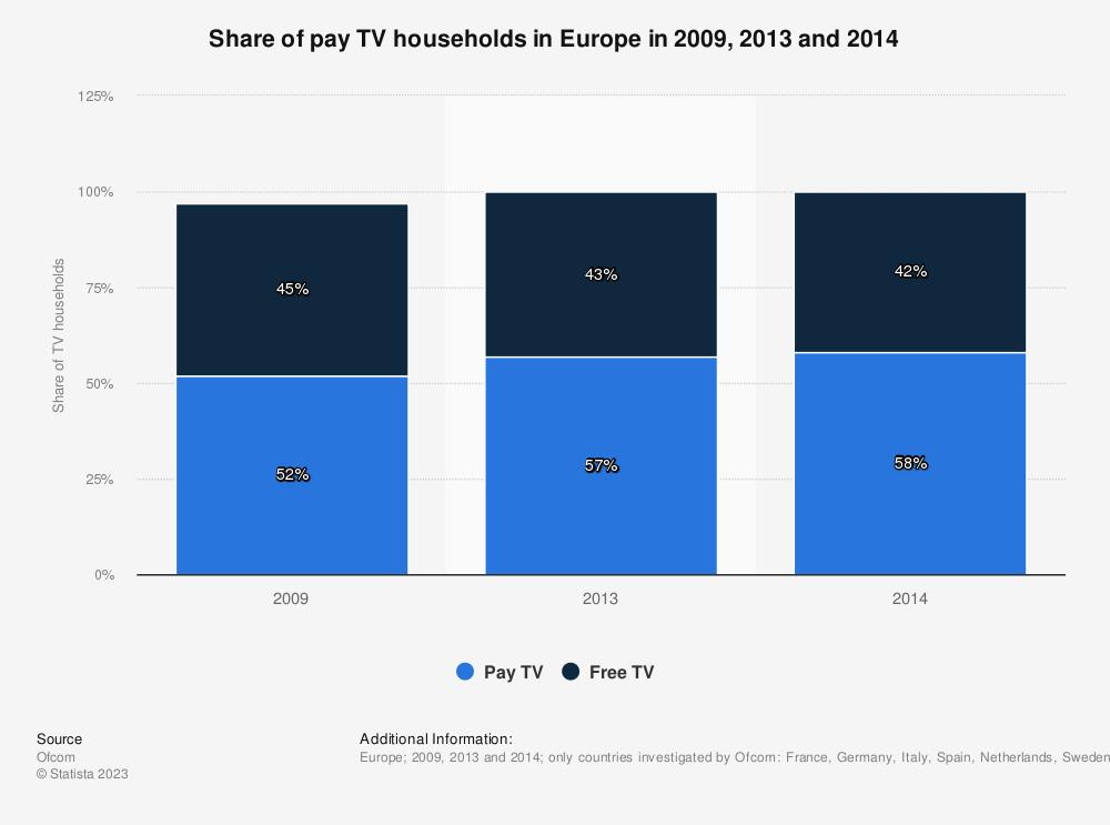 Eu household pay-tv penetration