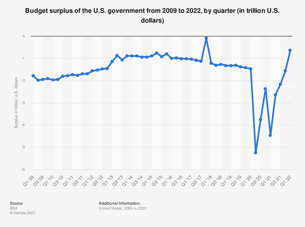 Statistic: Budget surplus of the U.S. government from 2009 to 2014, by quarter (in trillion U.S. dollars) | Statista