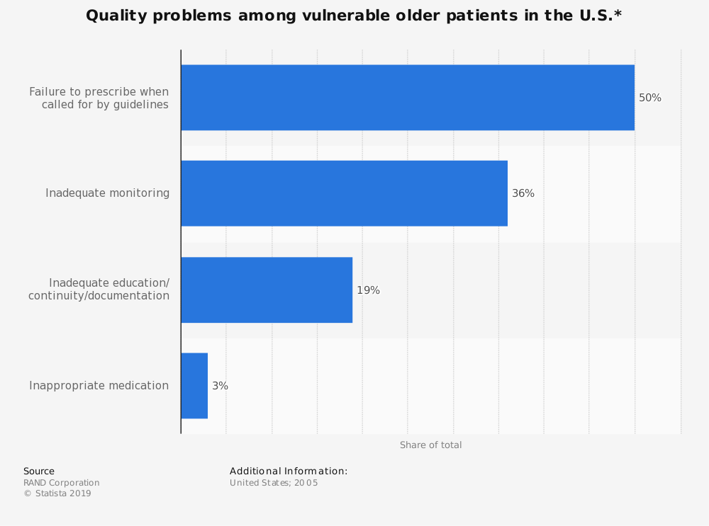 Statistic: Quality problems among vulnerable older patients in the U.S.* | Statista