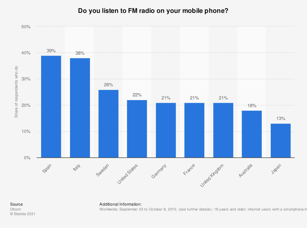 Statistic: Do you listen to FM radio on your mobile phone? | Statista
