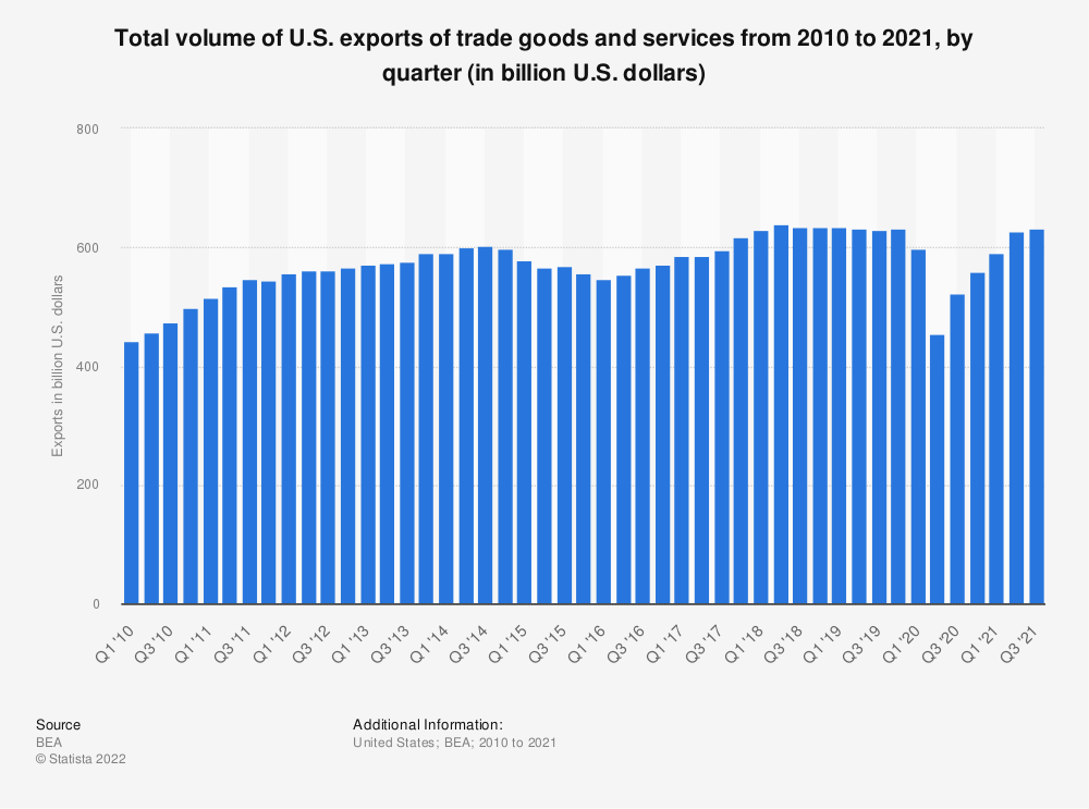Statistic: Total volume of U.S. exports of trade goods and services from 2010 to 2019, by quarter (in billion U.S. dollars) | Statista