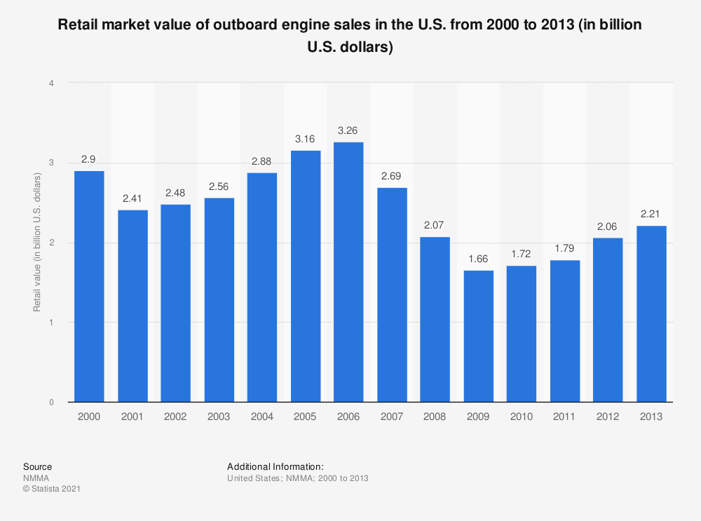 Statistic: Retail market value of outboard engine sales in the U.S. from 2000 to 2013 (in billion U.S. dollars) | Statista