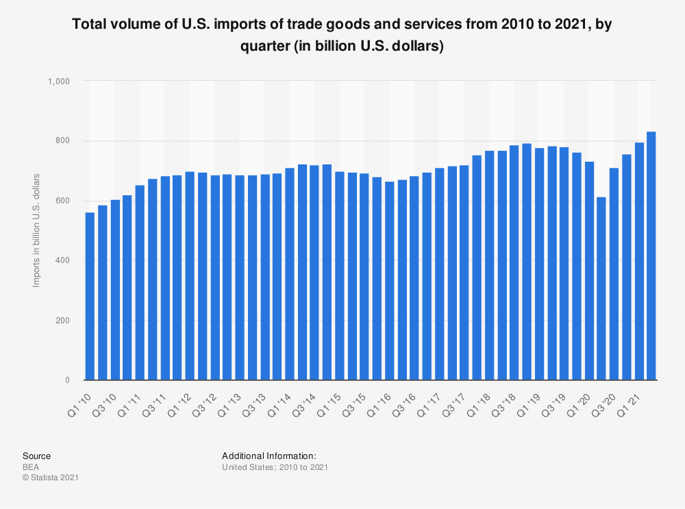 Statistic: Total volume of U.S. imports of trade goods and services from 2010 to 2019, by quarter (in billion U.S. dollars) | Statista