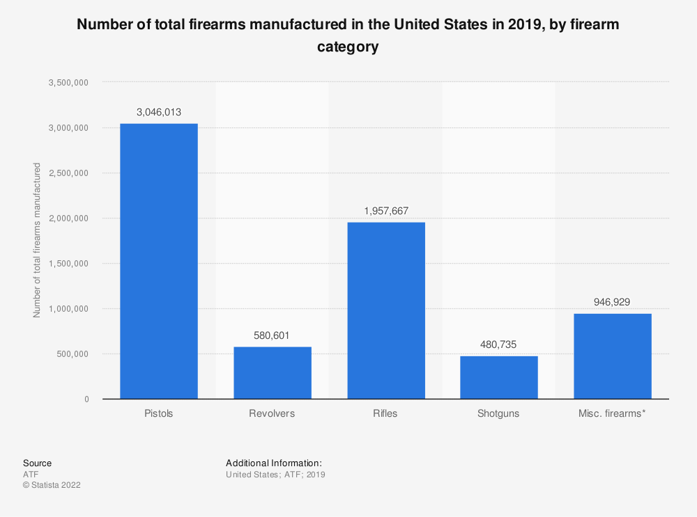 Statistic: Number of total firearms manufactured in the U.S. in 2015, by firearm category | Statista