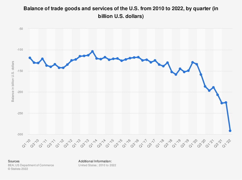 Statistic: Balance of trade goods and services of the U.S. from 2010 to 2019, by quarter (in billion U.S. dollars) | Statista