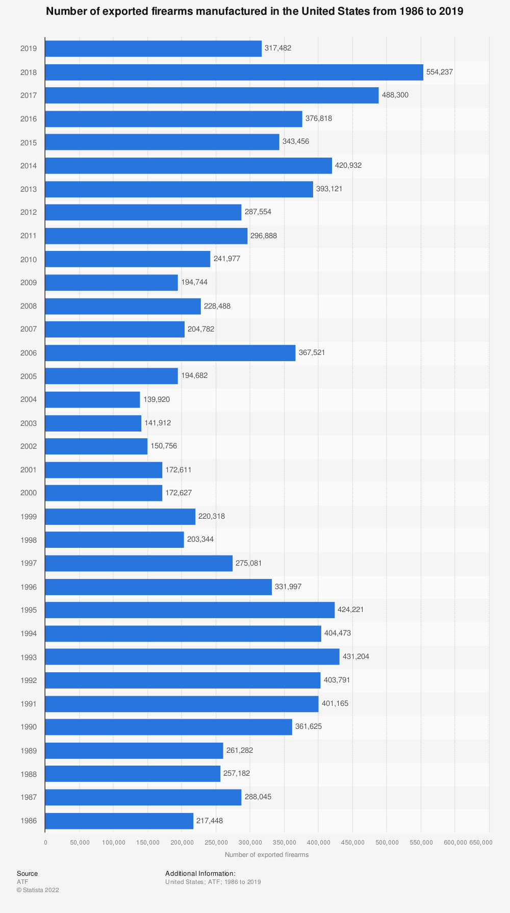 Statistic: Number of exported firearms manufactured in the U.S. from 1986 to 2016 | Statista
