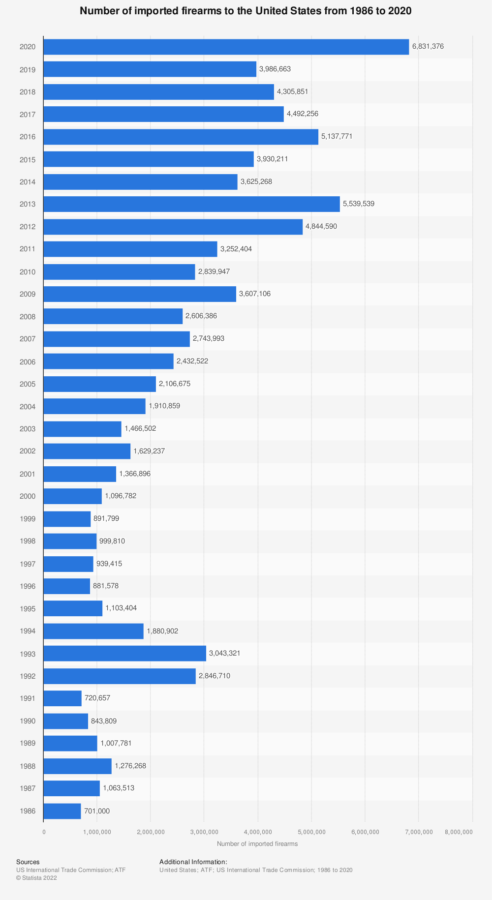 Statistic: Number of imported firearms to the U.S. from 1986 to 2016 | Statista