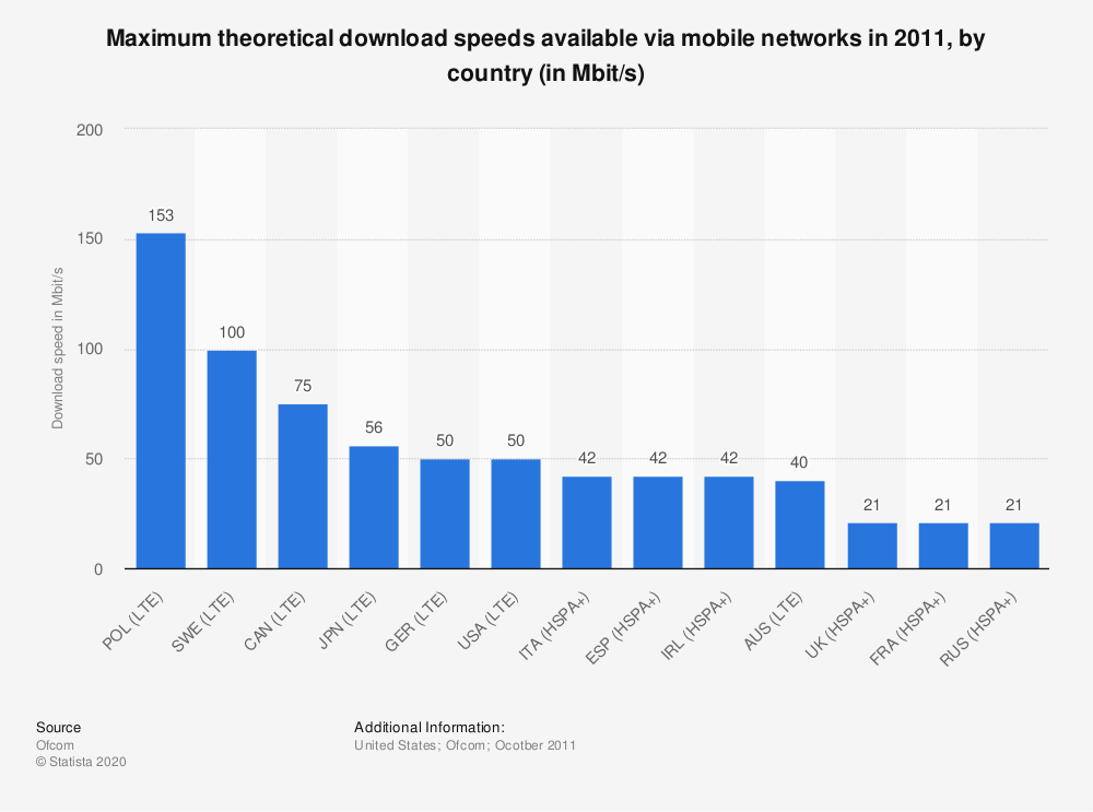 Statistic: Maximum theoretical download speeds available via mobile networks in 2011, by country (in Mbit/s) | Statista