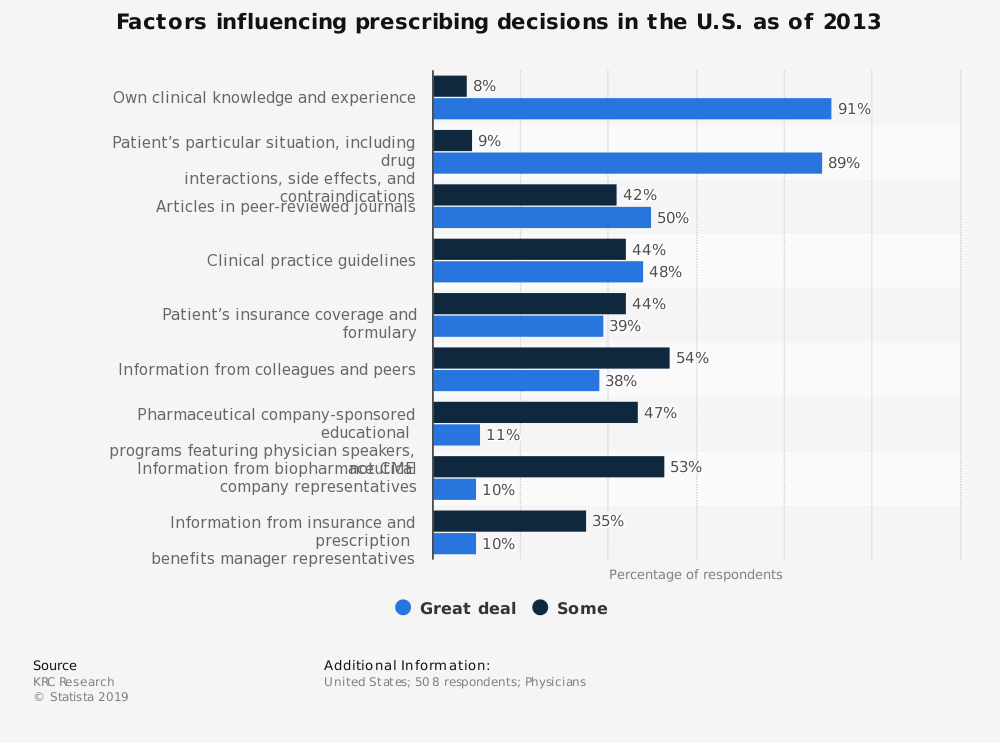 Statistic: Factors influencing prescribing decisions in the U.S. as of 2013 | Statista