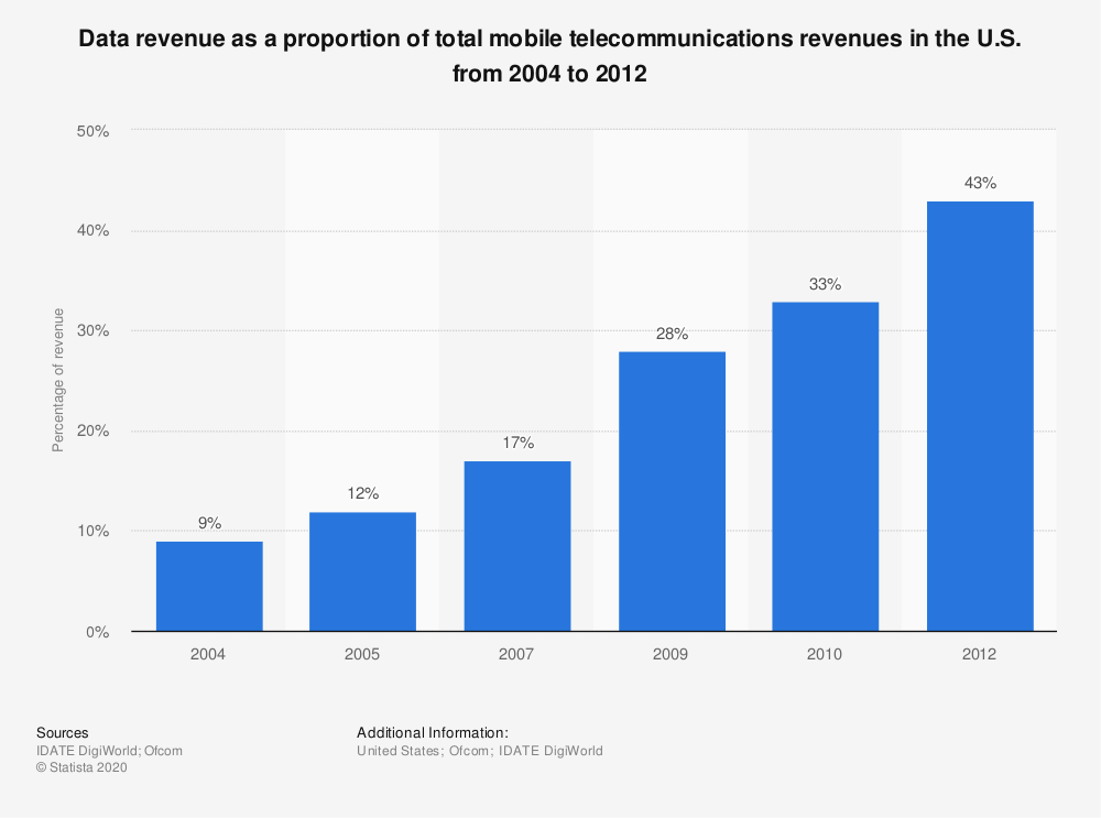 Statistic: Data revenue as a proportion of total mobile telecommunications revenues in the U.S. from 2004 to 2012 | Statista